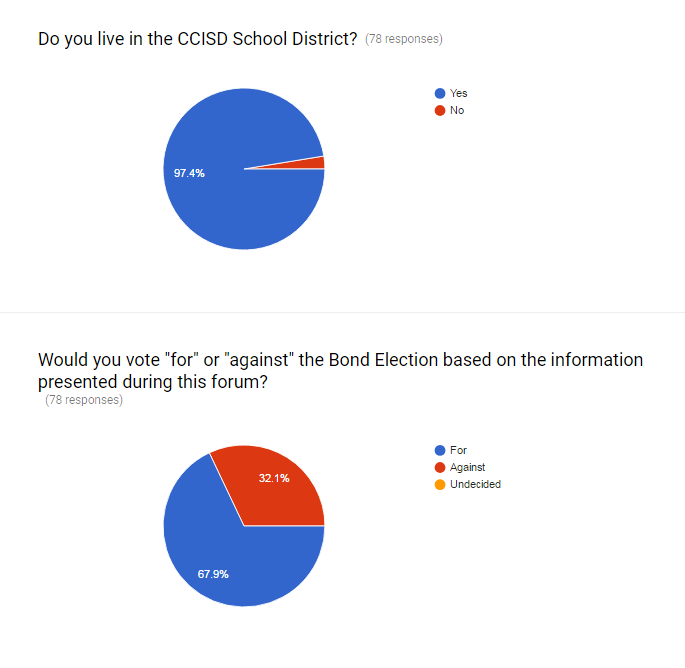 Ccisd 487 million bond straw poll preliminary results clear remember one 1 vote per email publicscrutiny Images